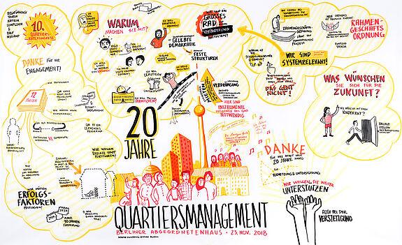 Graphic Recording vom 10. Quartiersmanagement Kongress. Bild: Esther Blodau