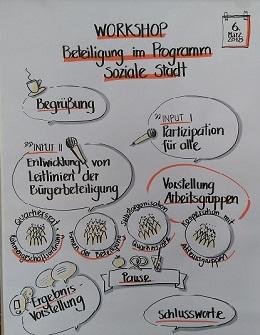 Ein Flipchart mit einem Workshopprogramm als Graphic Recording